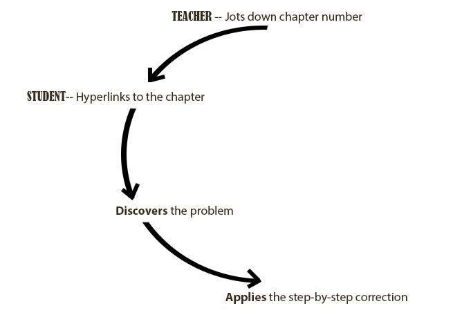 Teacher-student chart